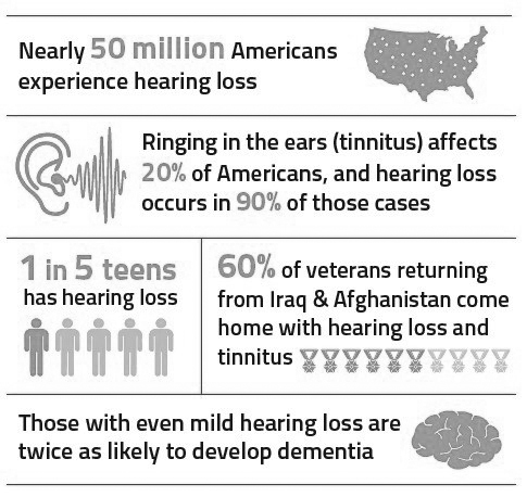 Source: Hearing Health Foundation