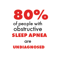80% of People with Obstructive Sleep Apnea are Undiagnosed