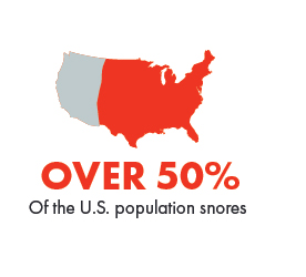 Over 50 Percent of the U.S. Population Snores